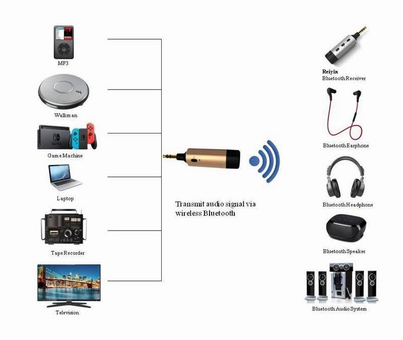 Shop Reiyin WT-01 Wireless Bluetooth 4 1 Transmitter, 3 5mm
